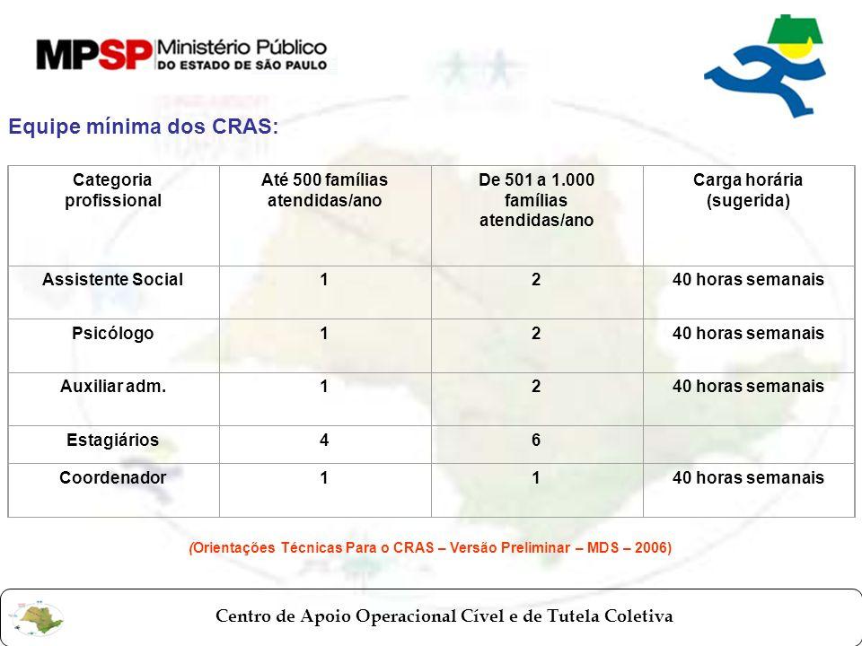 Equipe mínima dos CRAS: