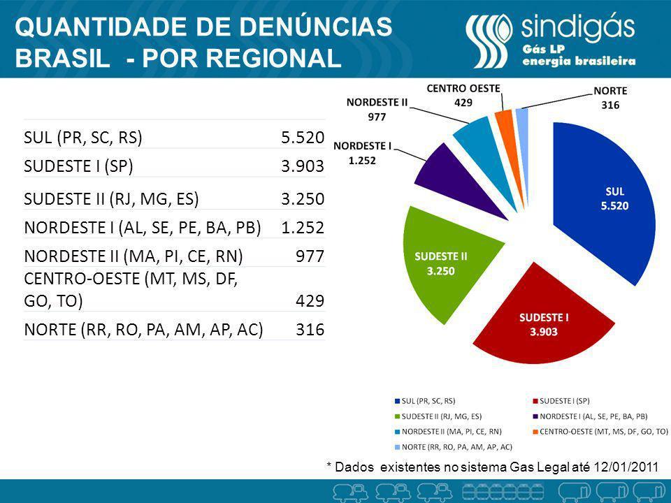 Quantidade de denúncias BRASIL - por REGIONAL