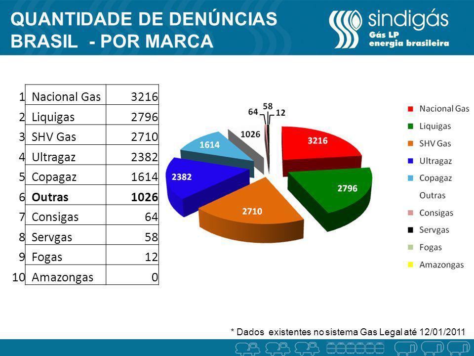 Quantidade de denúncias BRASIL - por Marca dora