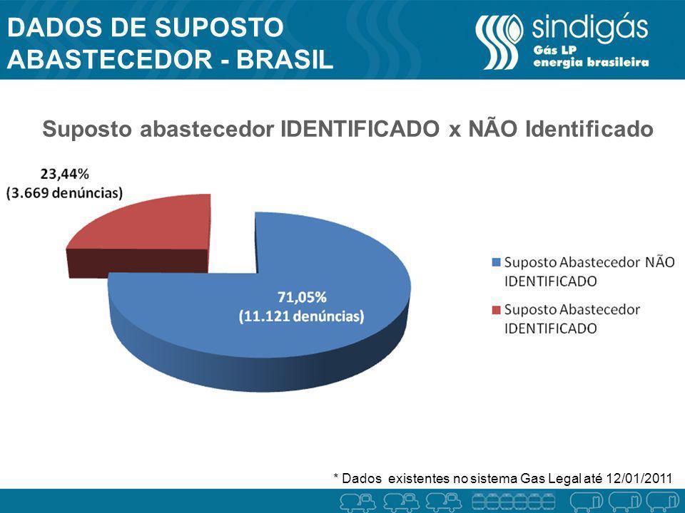 DADOS DE Suposto abastecedor - BRASIL BRASIL
