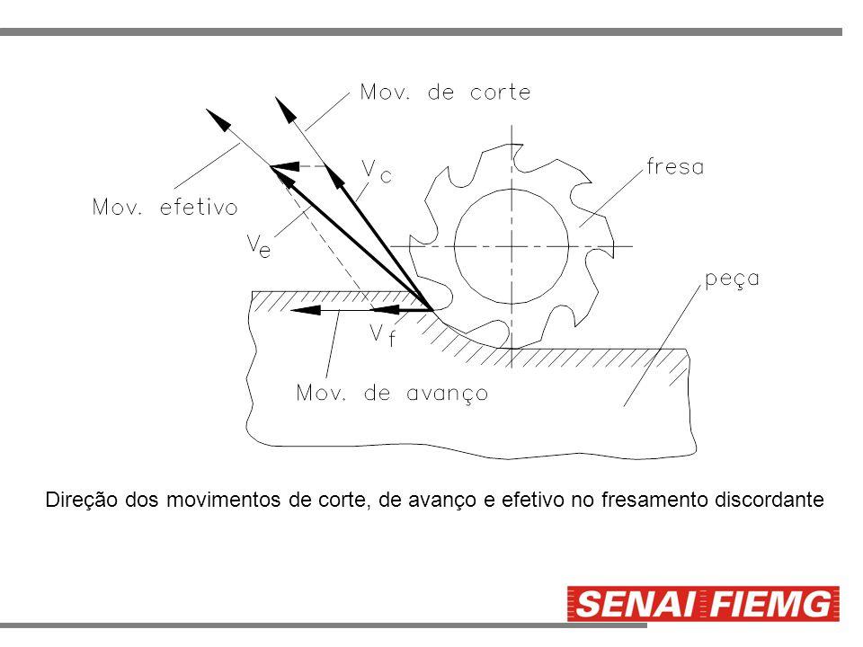 Direção dos movimentos de corte, de avanço e efetivo no fresamento discordante