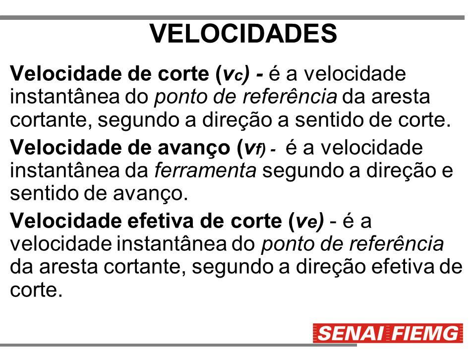VELOCIDADES Velocidade de corte (vc) - é a velocidade instantânea do ponto de referência da aresta cortante, segundo a direção a sentido de corte.