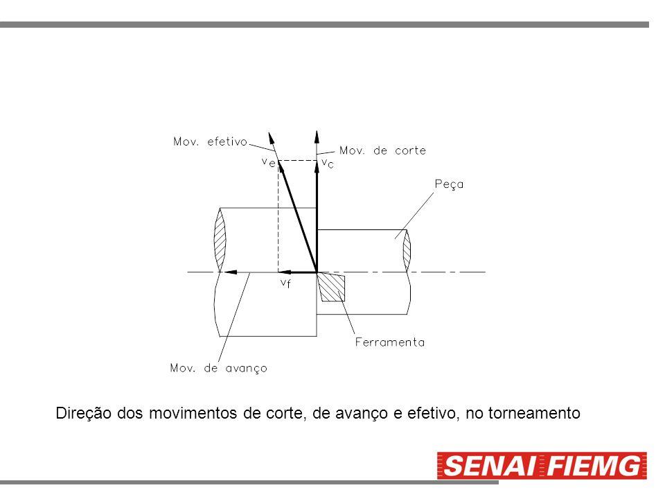Direção dos movimentos de corte, de avanço e efetivo, no torneamento