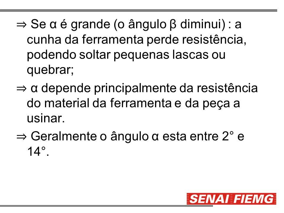⇒ Se α é grande (o ângulo β diminui) : a cunha da ferramenta perde resistência, podendo soltar pequenas lascas ou quebrar;