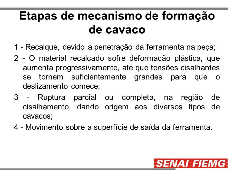 Etapas de mecanismo de formação de cavaco