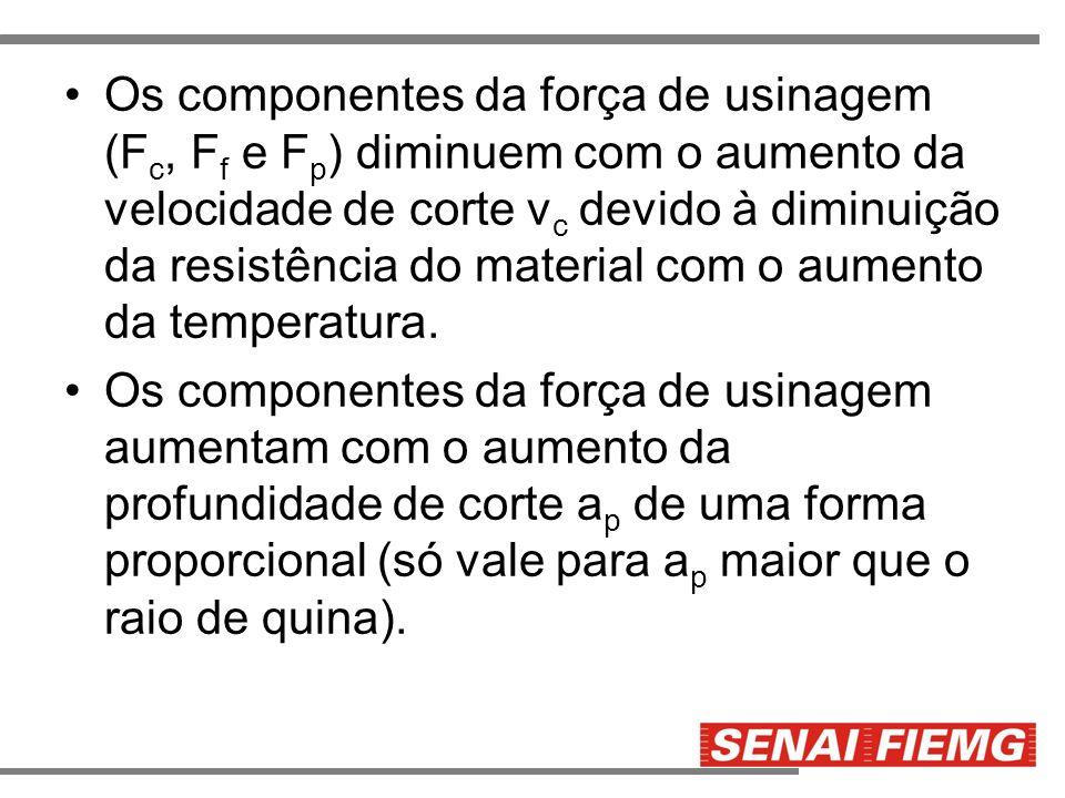 Os componentes da força de usinagem (Fc, Ff e Fp) diminuem com o aumento da velocidade de corte vc devido à diminuição da resistência do material com o aumento da temperatura.