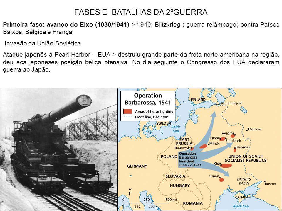 FASES E BATALHAS DA 2ºGUERRA