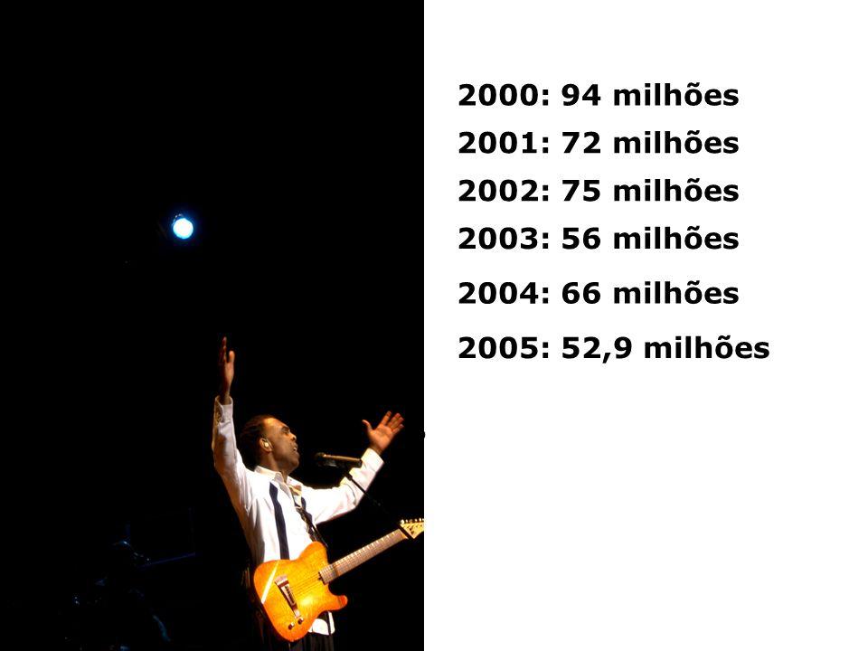 2000: 94 milhões 2001: 72 milhões 2002: 75 milhões 2003: 56 milhões