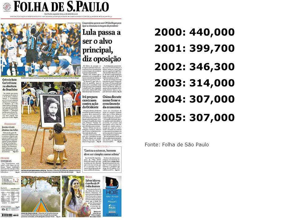 2000: 440,0002001: 399,700.2002: 346,300. 2003: 314,000.