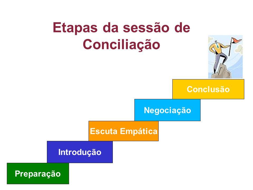 Etapas da sessão de Conciliação