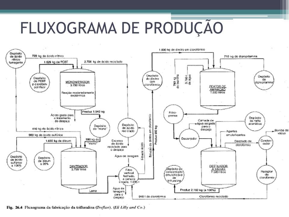 FLUXOGRAMA DE PRODUÇÃO
