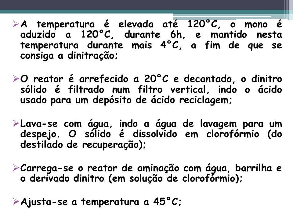A temperatura é elevada até 120°C, o mono é aduzido a 120°C, durante 6h, e mantido nesta temperatura durante mais 4°C, a fim de que se consiga a dinitração;