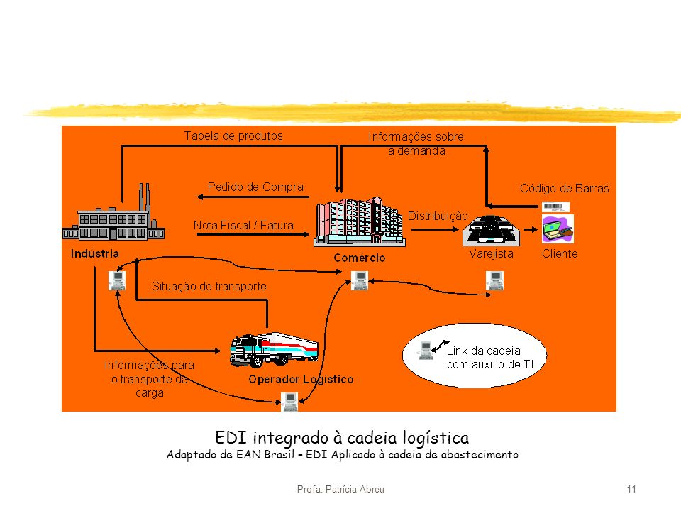 EDI integrado à cadeia logística