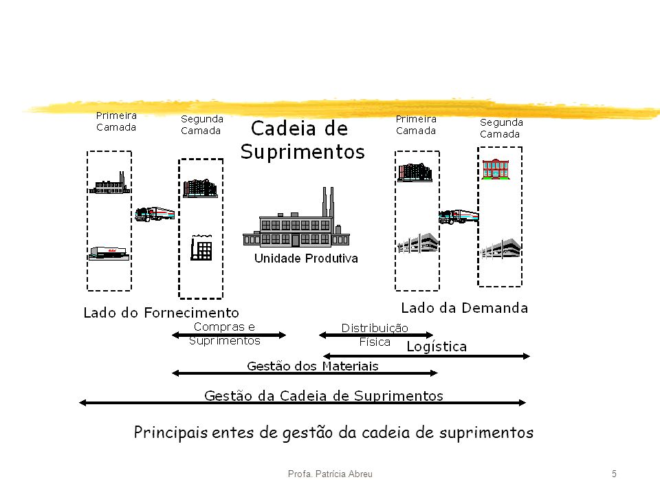 Principais entes de gestão da cadeia de suprimentos