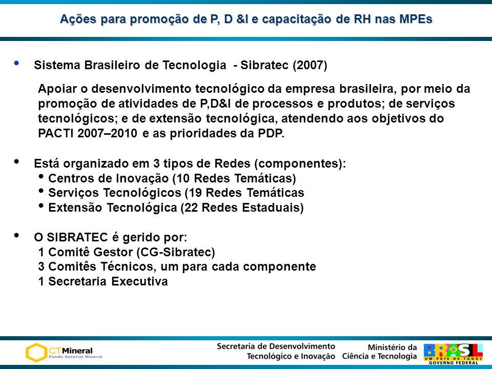 Ações para promoção de P, D &I e capacitação de RH nas MPEs