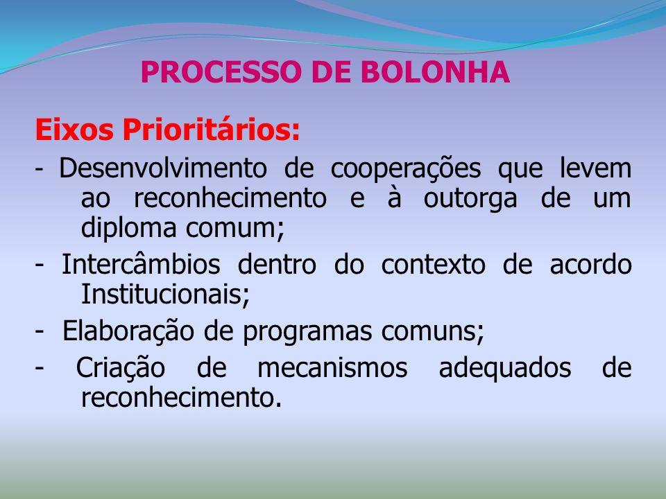 PROCESSO DE BOLONHA Eixos Prioritários: