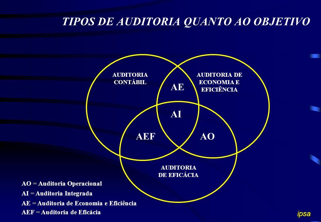 TIPOS DE AUDITORIA QUANTO AO OBJETIVO