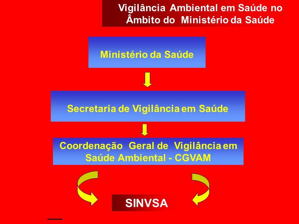 SINVSA Vigilância Ambiental em Saúde no Âmbito do Ministério da Saúde