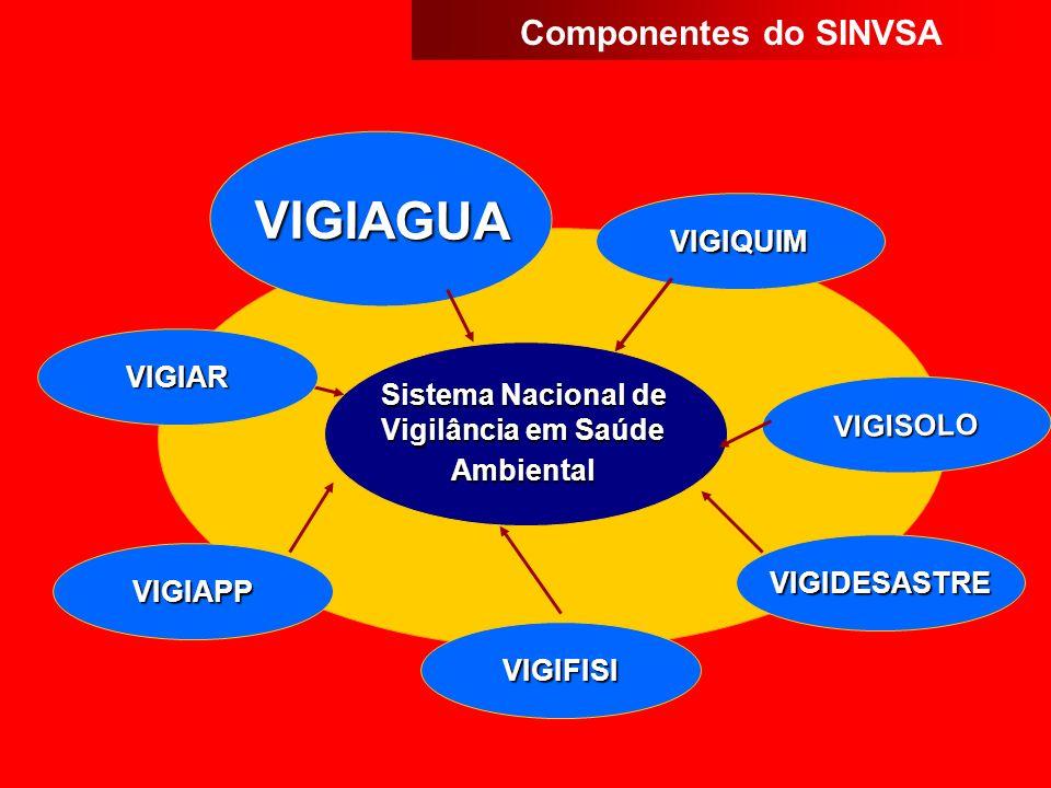 VIGIAGUA Componentes do SINVSA VIGIQUIM VIGIAR Sistema Nacional de