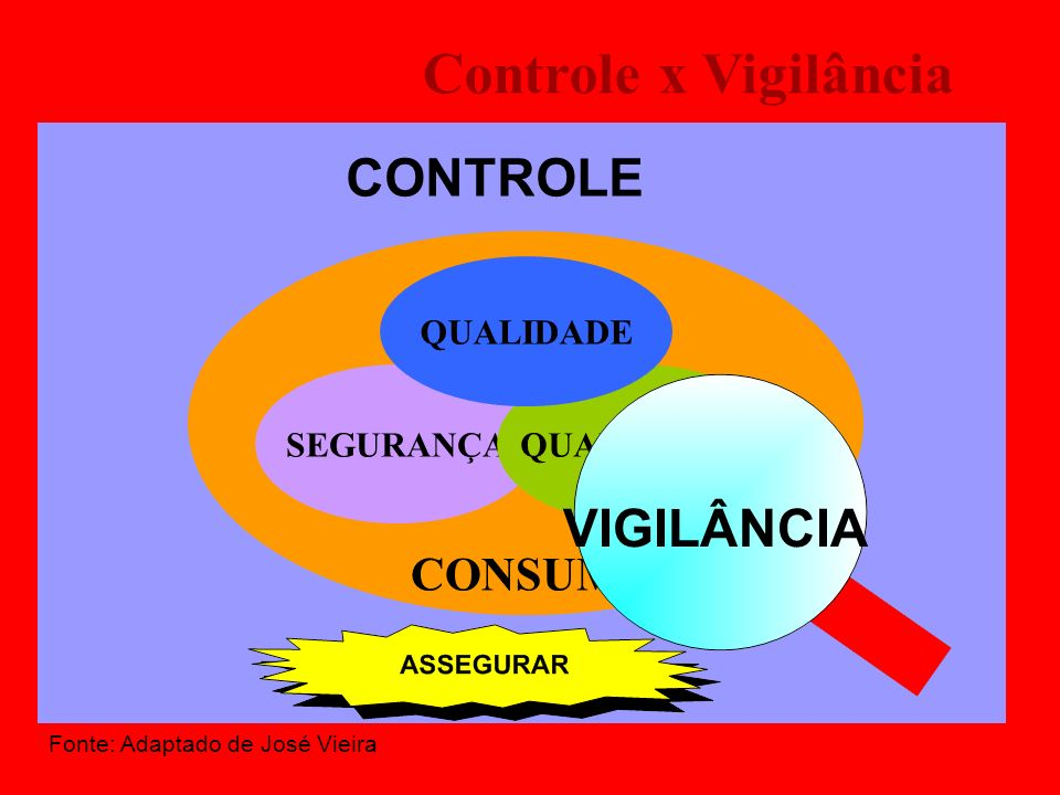 Controle x Vigilância CONTROLE VIGILÂNCIA CONSUMIDOR QUALIDADE