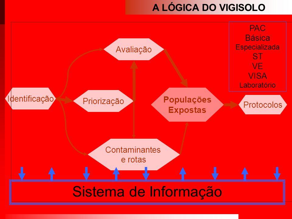 Sistema de Informação A LÓGICA DO VIGISOLO Populações Expostas PAC