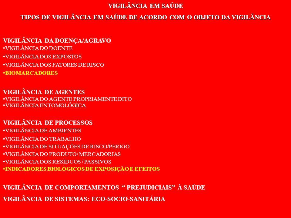TIPOS DE VIGILÂNCIA EM SAÚDE DE ACORDO COM O OBJETO DA VIGILÂNCIA