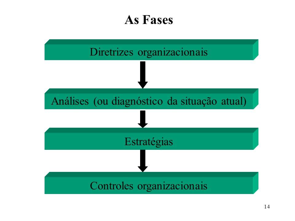 As Fases Diretrizes organizacionais