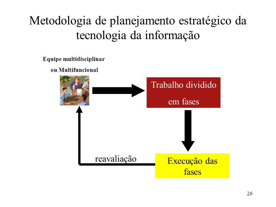 Metodologia de planejamento estratégico da tecnologia da informação