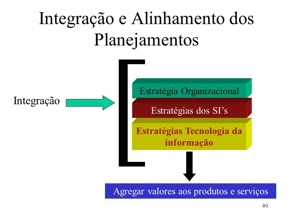 Integração e Alinhamento dos Planejamentos