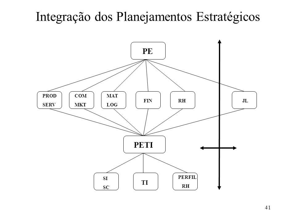 Integração dos Planejamentos Estratégicos