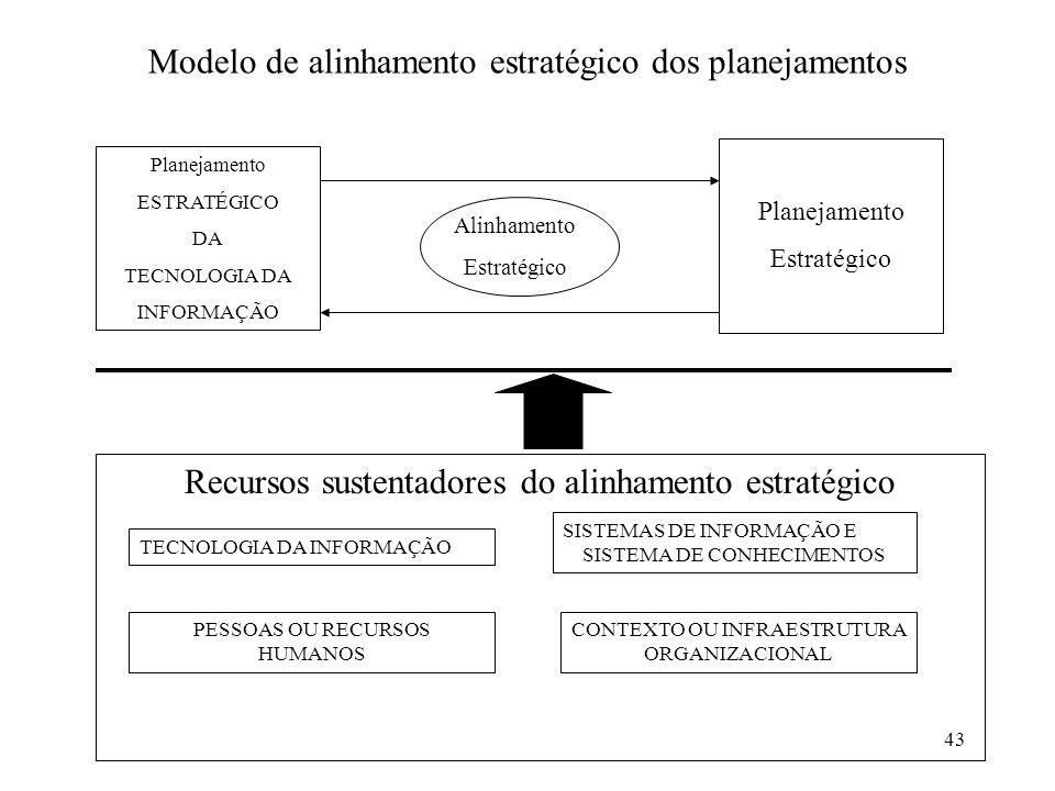 Modelo de alinhamento estratégico dos planejamentos