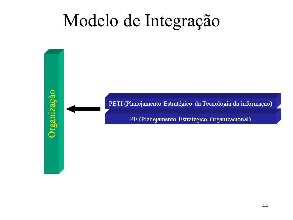 Modelo de Integração Organização
