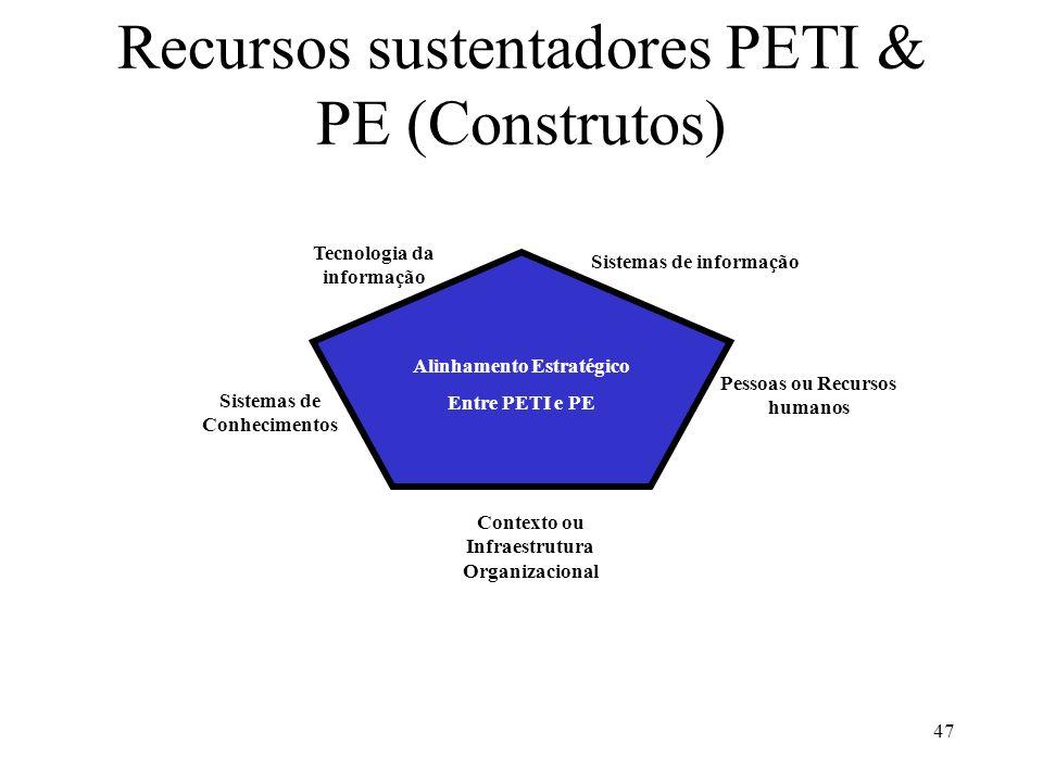 Recursos sustentadores PETI & PE (Construtos)