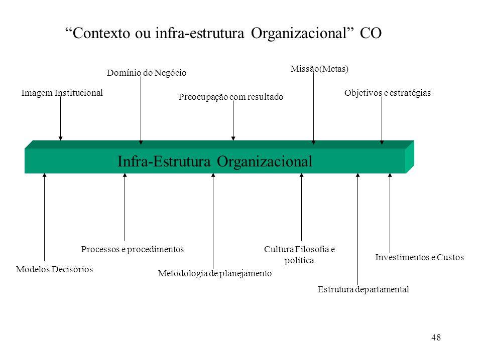 Contexto ou infra-estrutura Organizacional CO