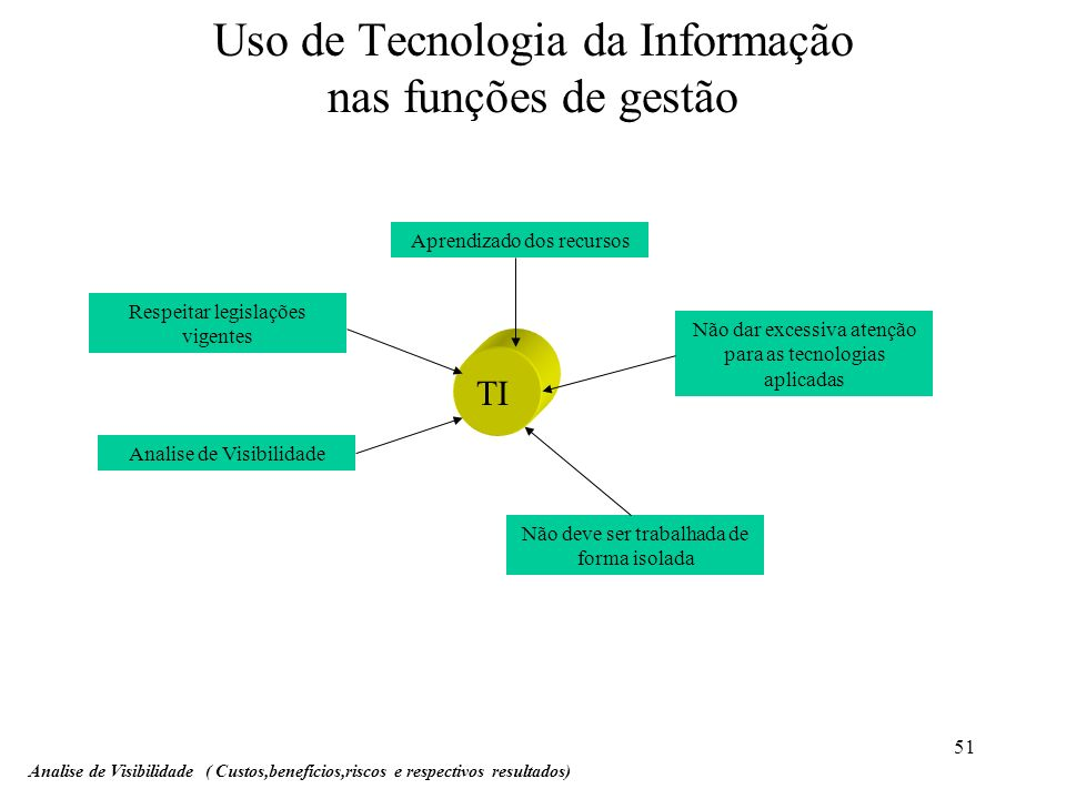 Uso de Tecnologia da Informação nas funções de gestão