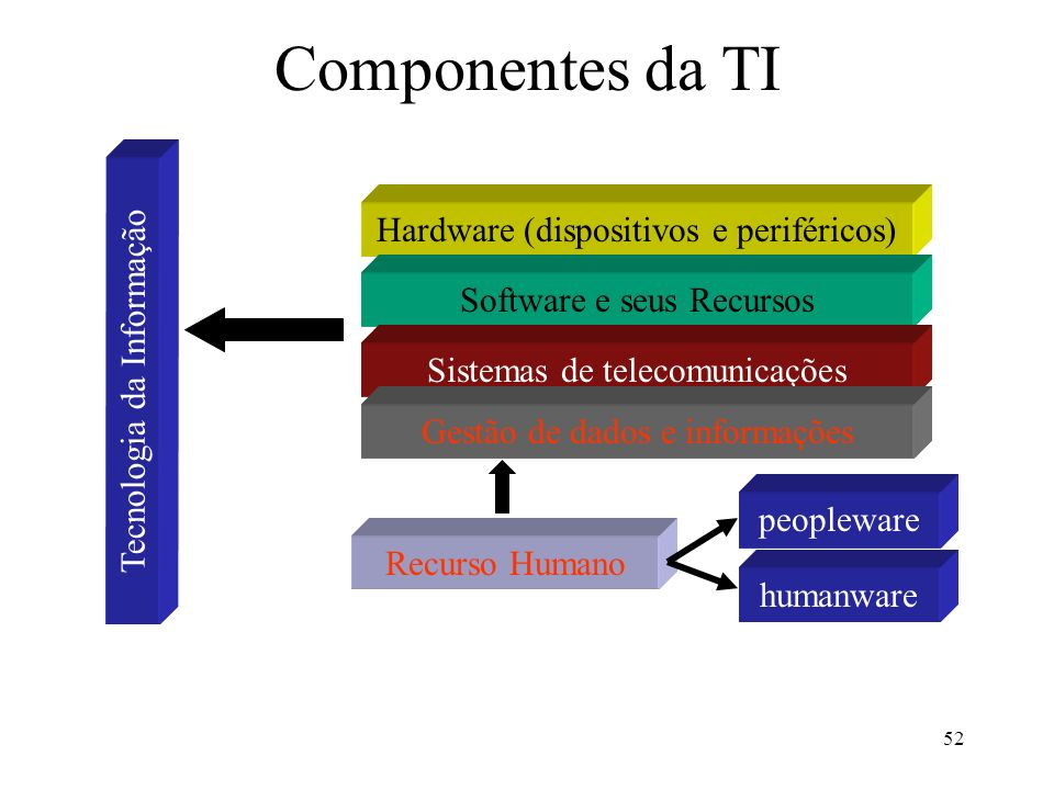 Componentes da TI Hardware (dispositivos e periféricos)