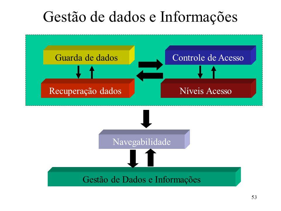 Gestão de dados e Informações