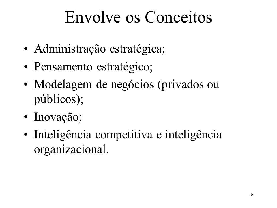 Envolve os Conceitos Administração estratégica;