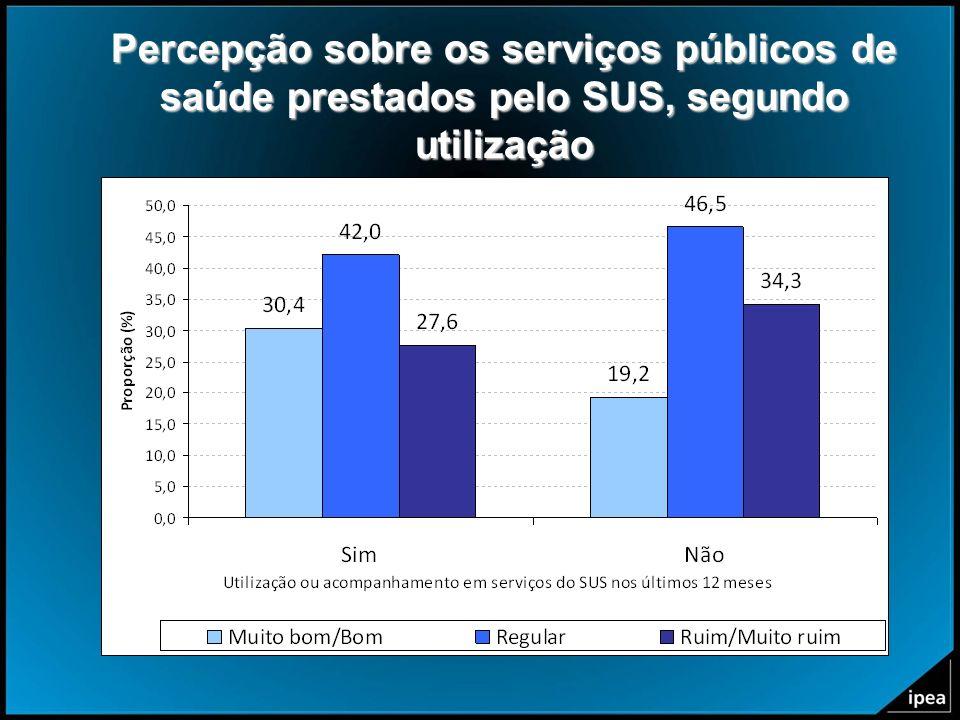 Percepção sobre os serviços públicos de saúde prestados pelo SUS, segundo utilização