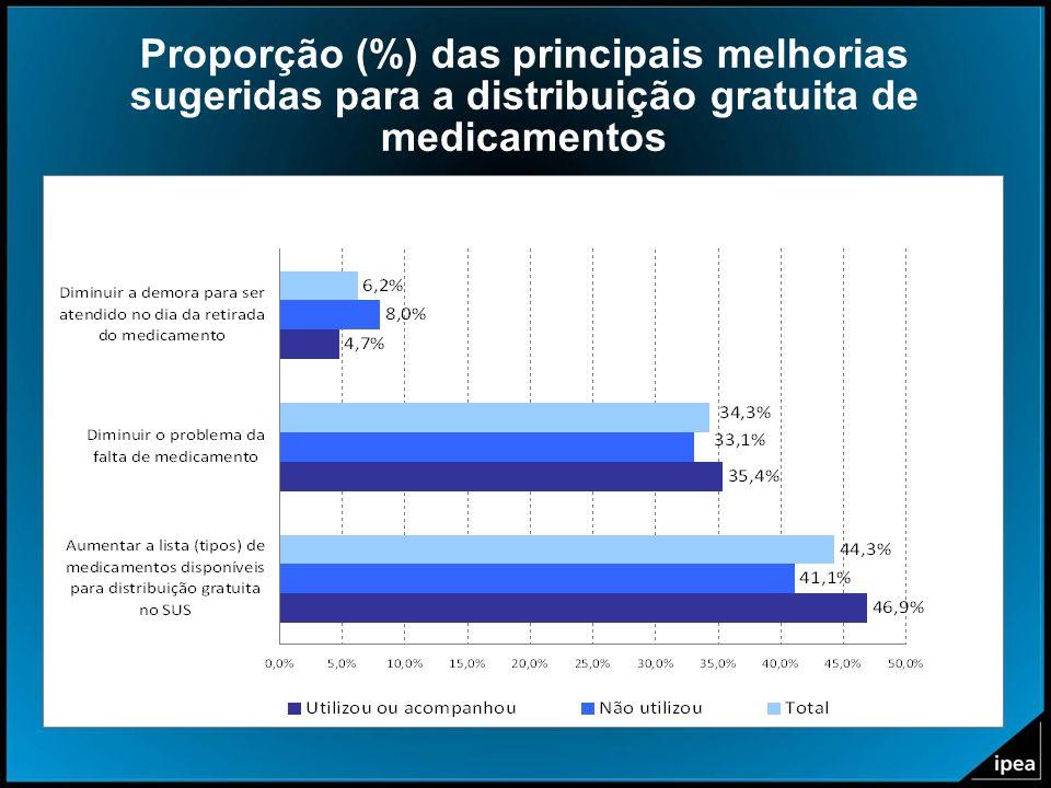 Proporção (%) das principais melhorias sugeridas para a distribuição gratuita de medicamentos