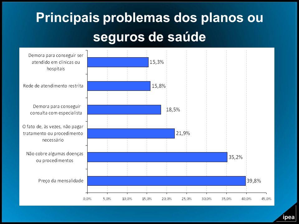 Principais problemas dos planos ou seguros de saúde