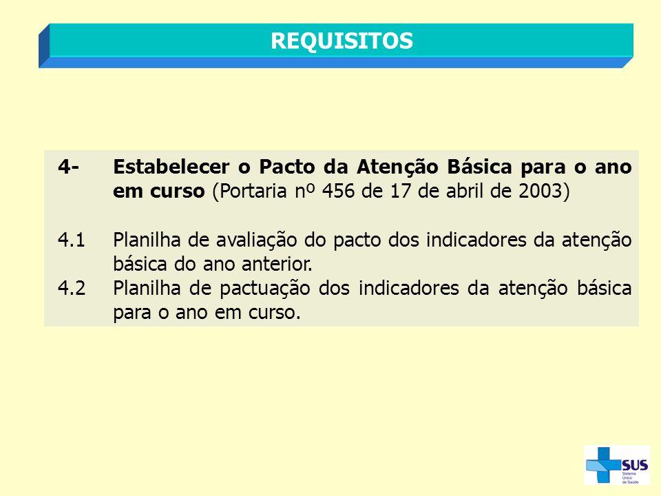 REQUISITOS 4- Estabelecer o Pacto da Atenção Básica para o ano em curso (Portaria nº 456 de 17 de abril de 2003)