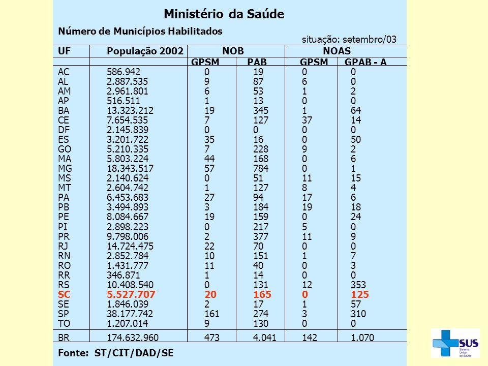 Ministério da Saúde Número de Municípios Habilitados. situação: setembro/03. UF População 2002 NOB NOAS.