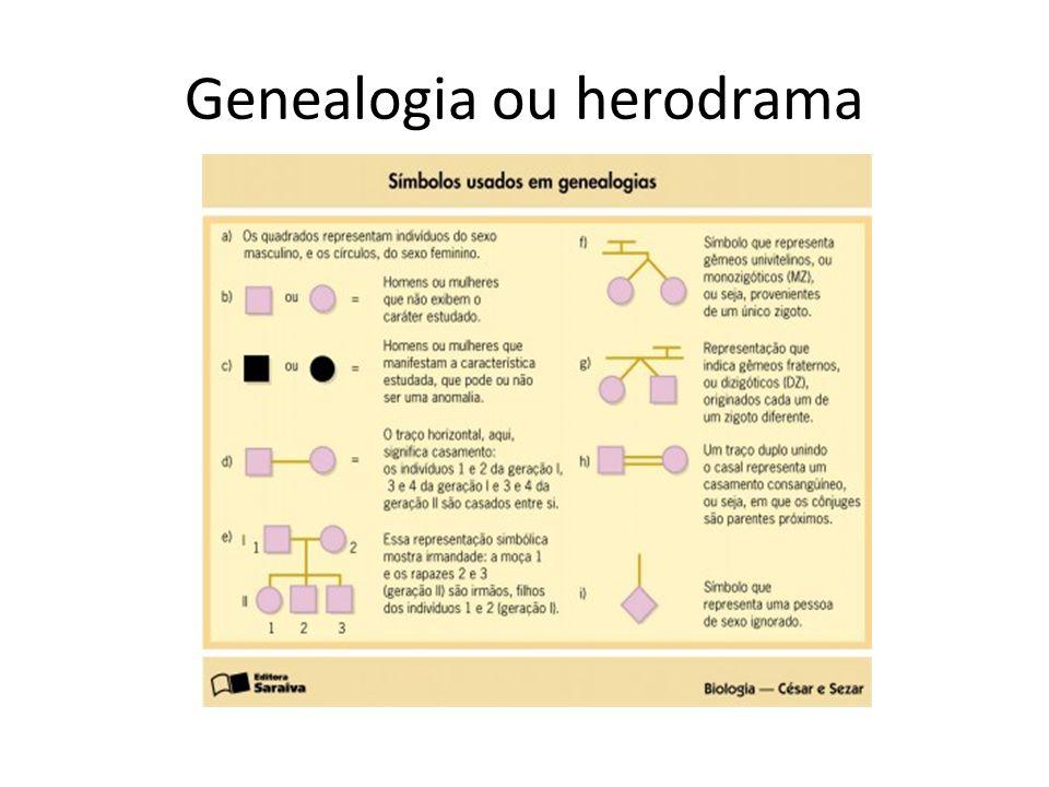 Genealogia ou herodrama