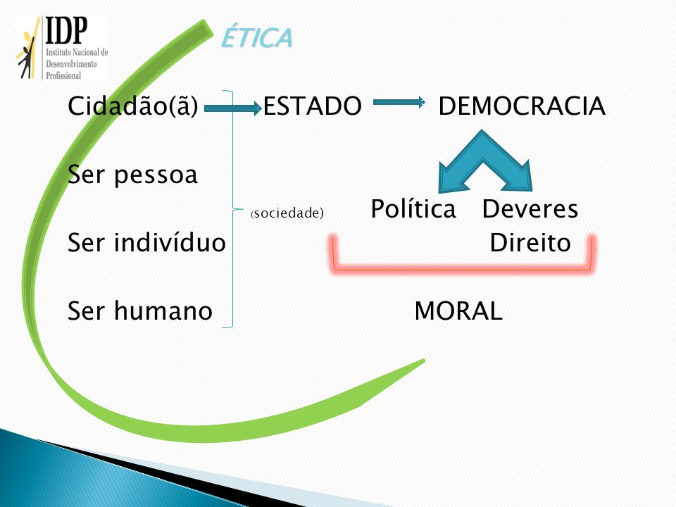 ÉTICA Cidadão(ã) ESTADO DEMOCRACIA Ser pessoa (sociedade) Política Deveres Ser indivíduo Direito Ser humano MORAL