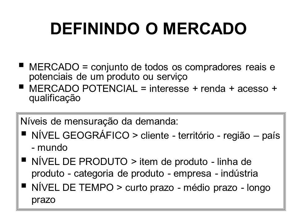 DEFININDO O MERCADO MERCADO = conjunto de todos os compradores reais e potenciais de um produto ou serviço.