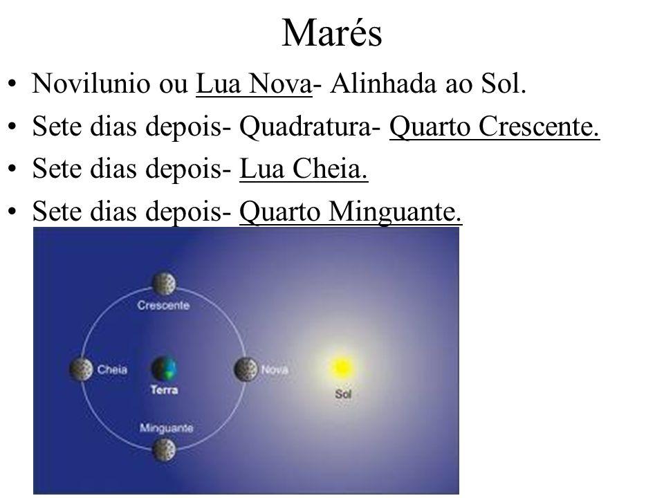 Marés Novilunio ou Lua Nova- Alinhada ao Sol.