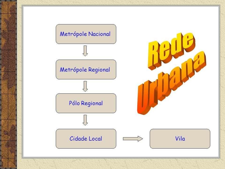 Rede Urbana Metrópole Nacional Metrópole Regional Pólo Regional