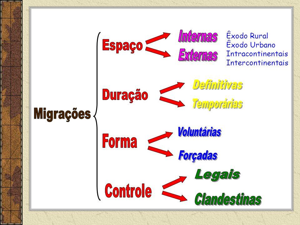 Espaço Duração Migrações Forma Controle Internas Externas Definitivas