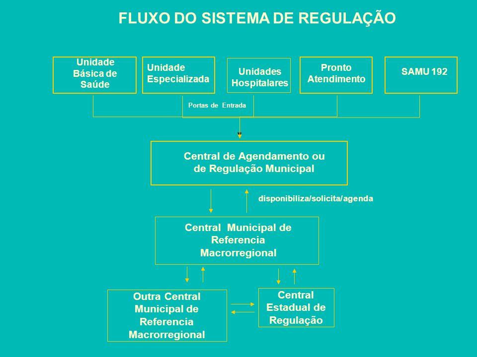 FLUXO DO SISTEMA DE REGULAÇÃO